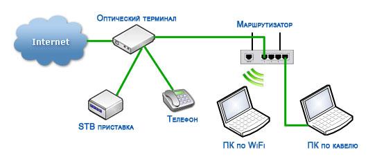 Оптический терминал как роутер, маршрутизатор как свитч