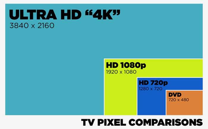 Разрешение экрана, что выбрать, 4Kили HD?