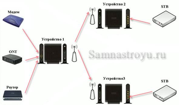 Схема подключения Motorola VAP