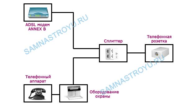 Схема подключения ADSL-модема и линии стандарта ANNEX B с охранной сигнализацией